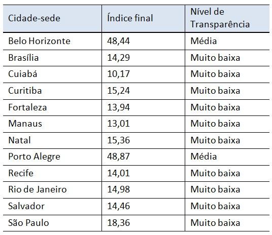 Tabela contendo as notas e as classificações para cada cidade