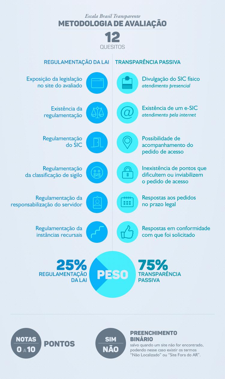 Metodologia Escala Brasil Transparente